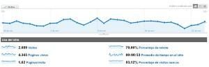 implementar google analytics en tu web